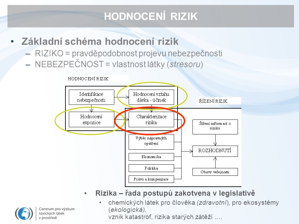 HODNOCENÍ RIZIK Základní schéma hodnocení rizik
