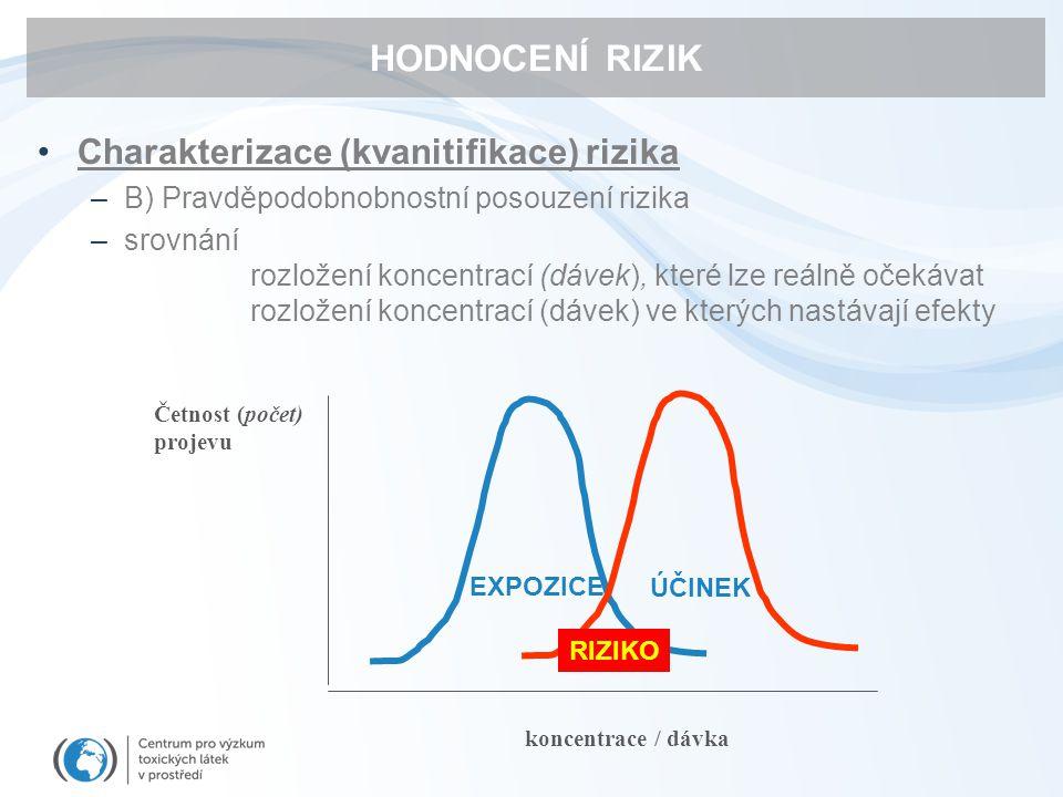 HODNOCENÍ RIZIK Charakterizace (kvanitifikace) rizika