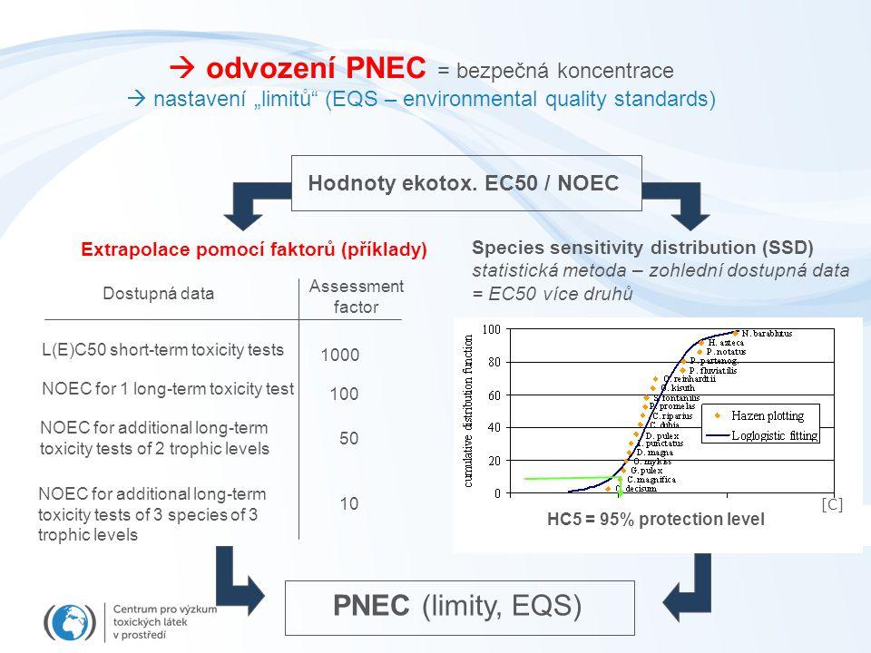 Hodnoty ekotox. EC50 / NOEC