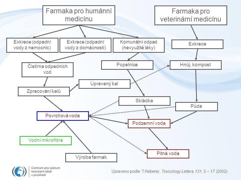 Farmaka pro humánní medicínu Farmaka pro veterinární medicínu