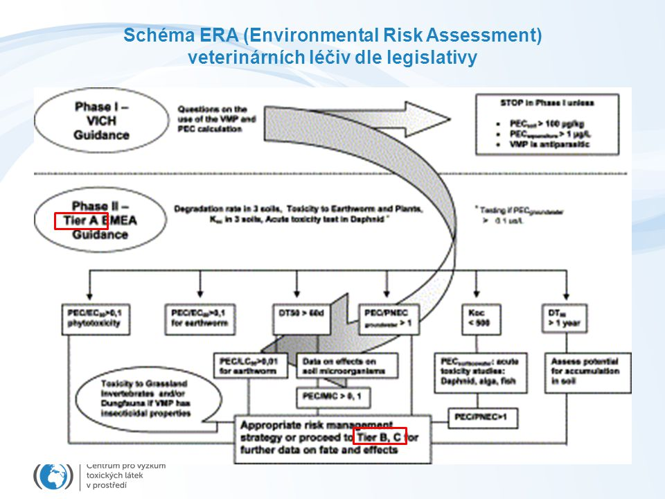 Schéma ERA (Environmental Risk Assessment)
