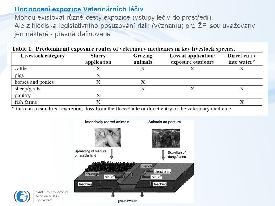 Hodnocení expozice Veterinárních léčiv