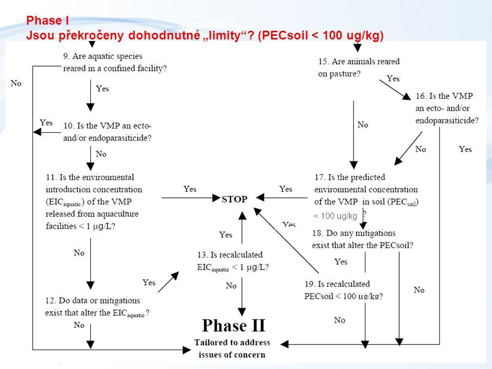 """Phase I Jsou překročeny dohodnutné """"limity (PECsoil < 100 ug/kg)"""