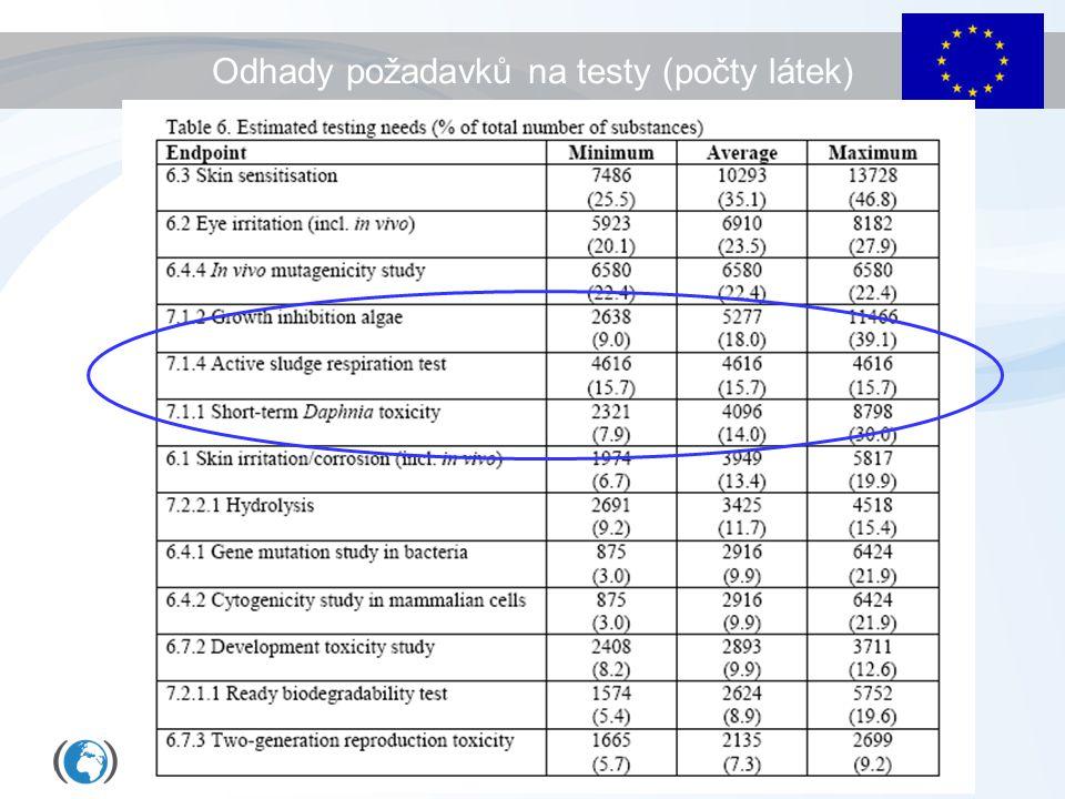 Odhady požadavků na testy (počty látek)