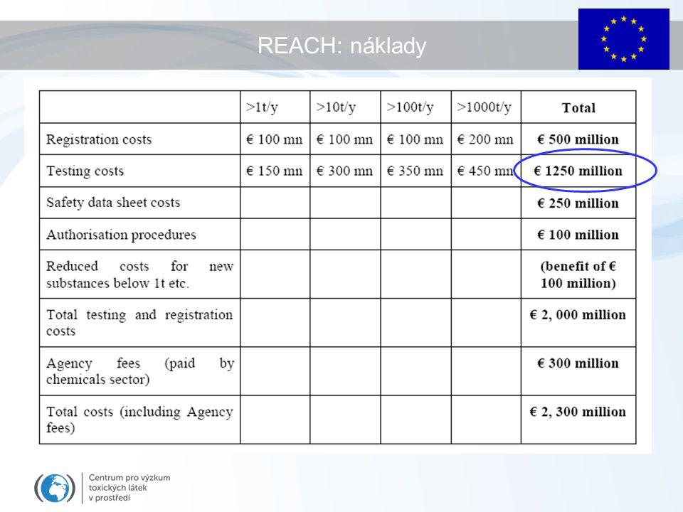 REACH: náklady