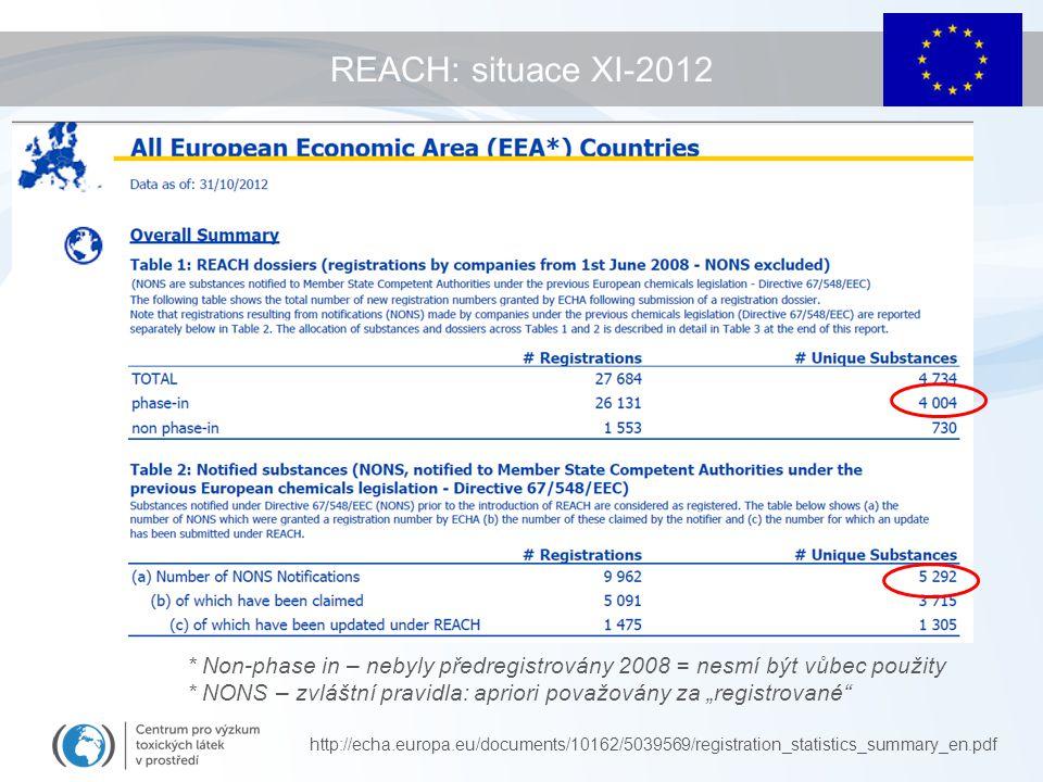 REACH: situace XI-2012 * Non-phase in – nebyly předregistrovány 2008 = nesmí být vůbec použity.