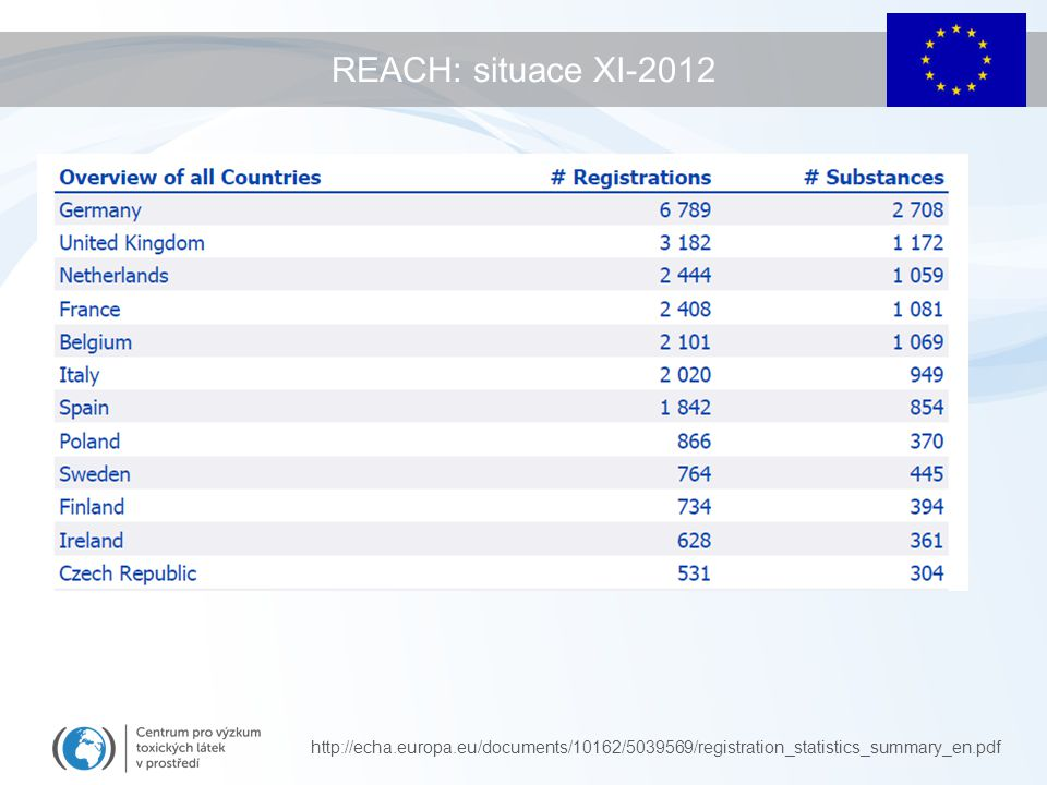 REACH: situace XI-2012 http://echa.europa.eu/documents/10162/5039569/registration_statistics_summary_en.pdf.