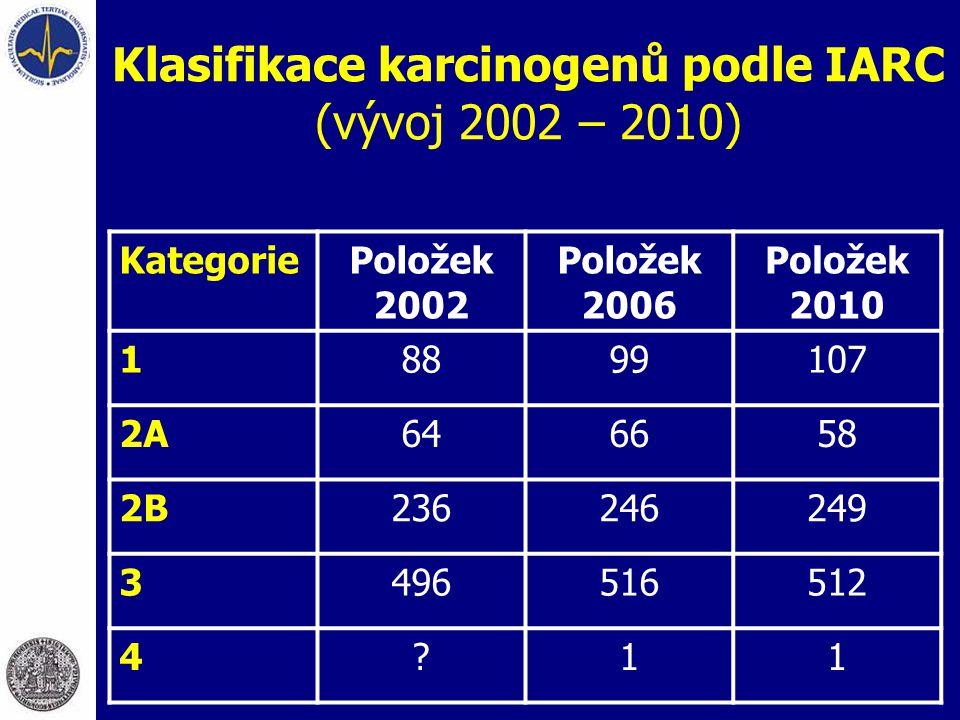 Klasifikace karcinogenů podle IARC (vývoj 2002 – 2010)