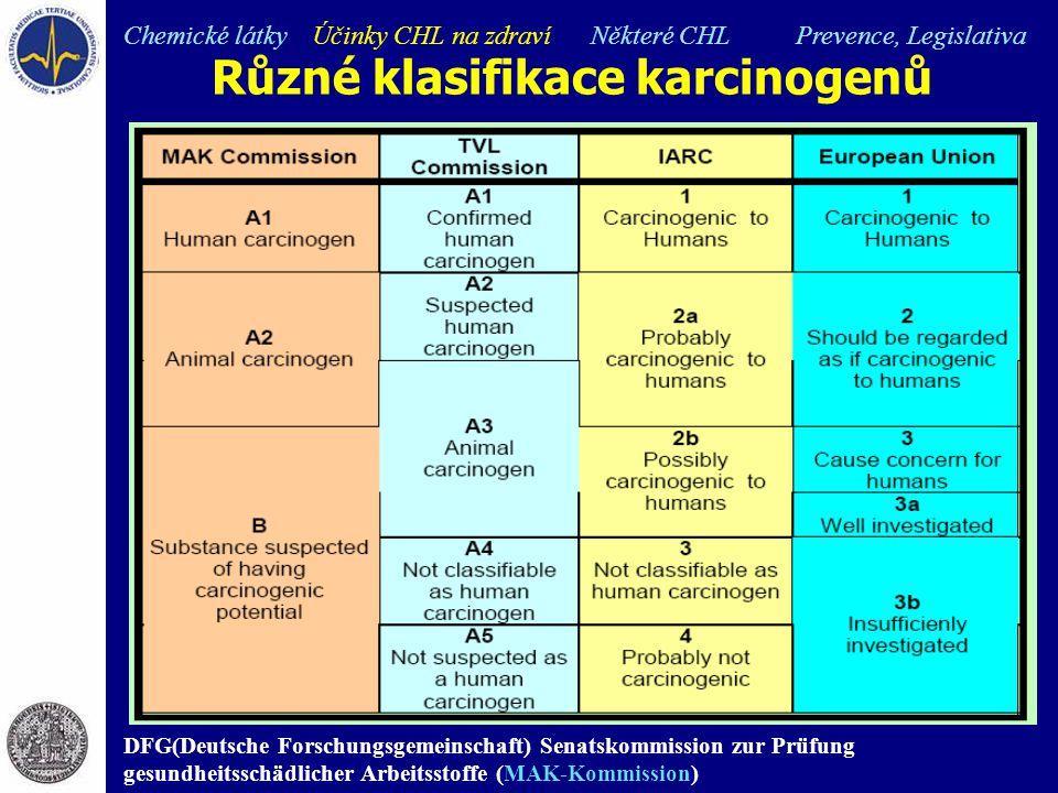 Různé klasifikace karcinogenů