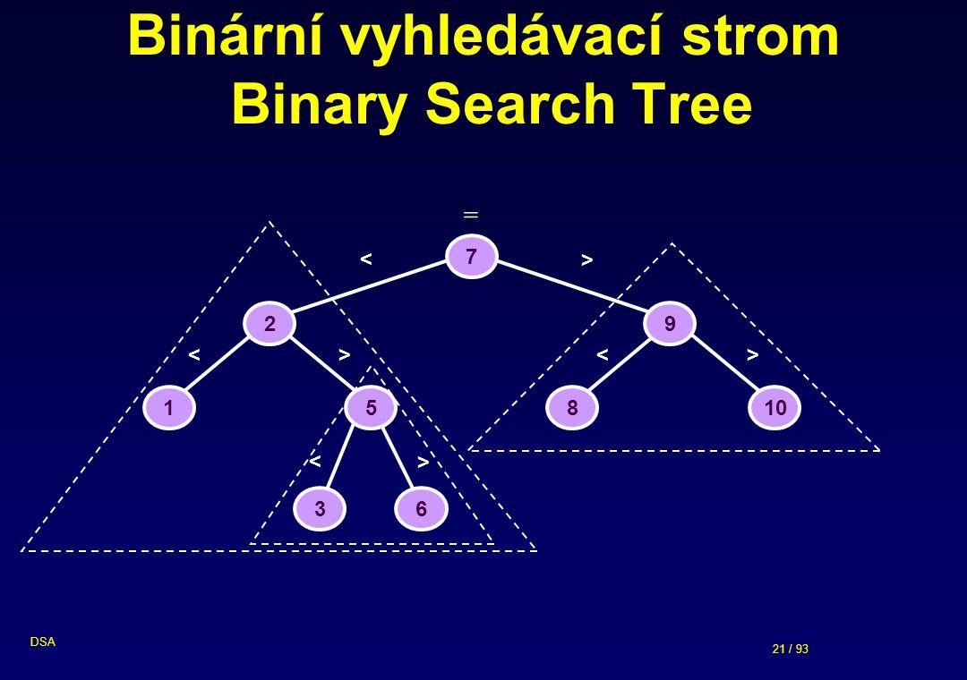 Binární vyhledávací strom Binary Search Tree