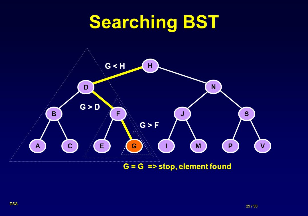 Searching BST G < H G > D G > F