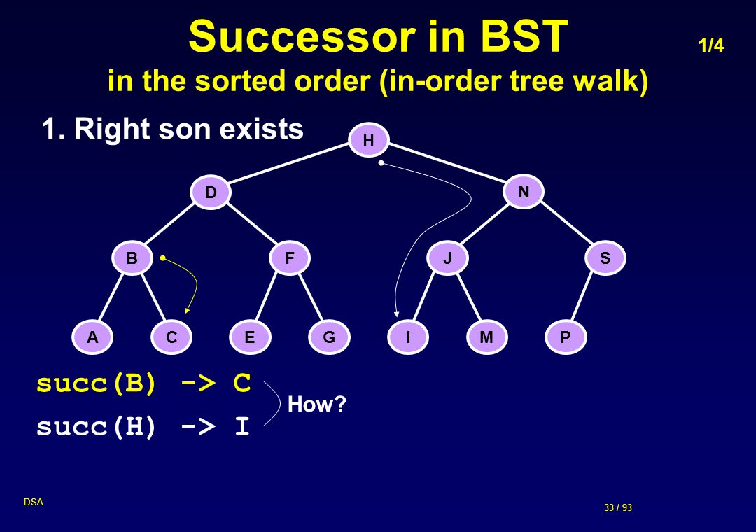 Successor in BST 1/4 in the sorted order (in-order tree walk)