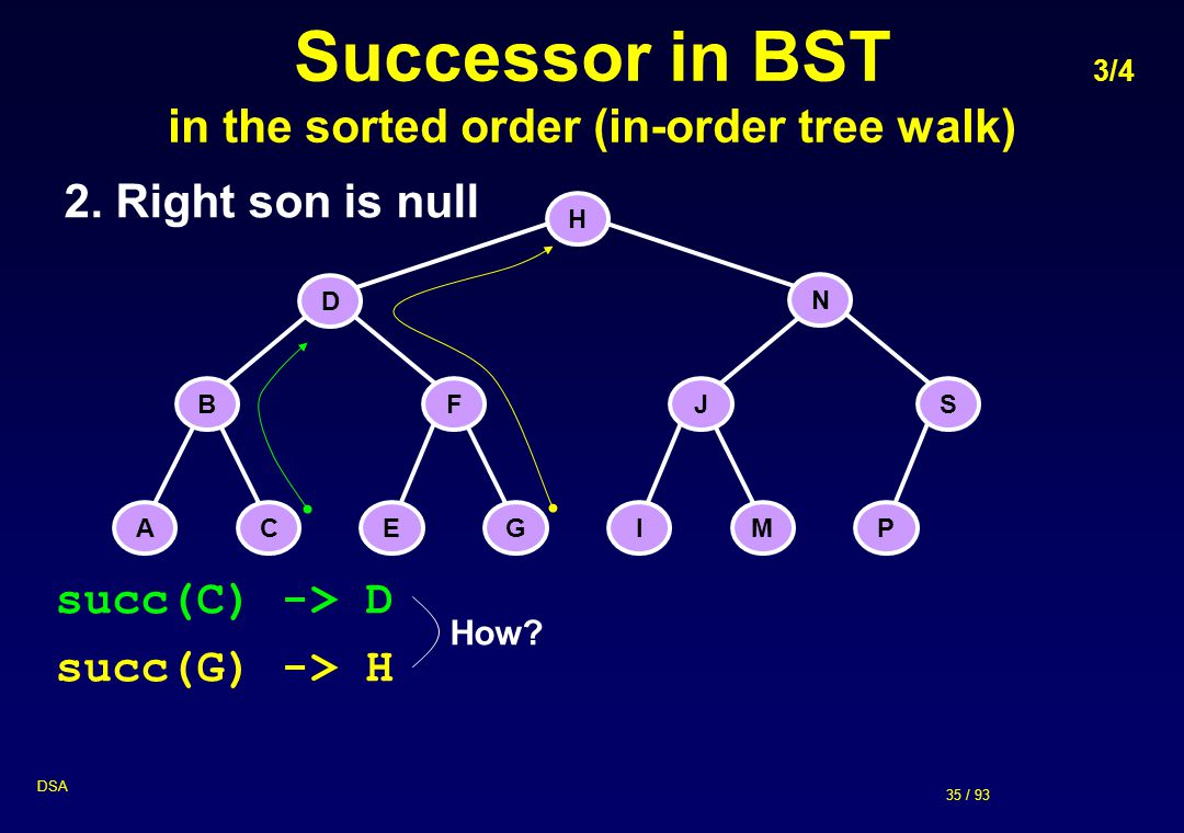 Successor in BST 3/4 in the sorted order (in-order tree walk)