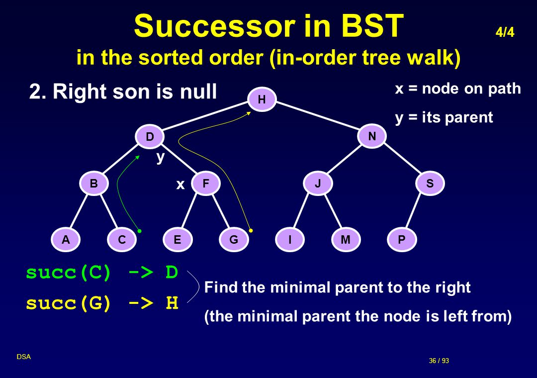 Successor in BST 4/4 in the sorted order (in-order tree walk)