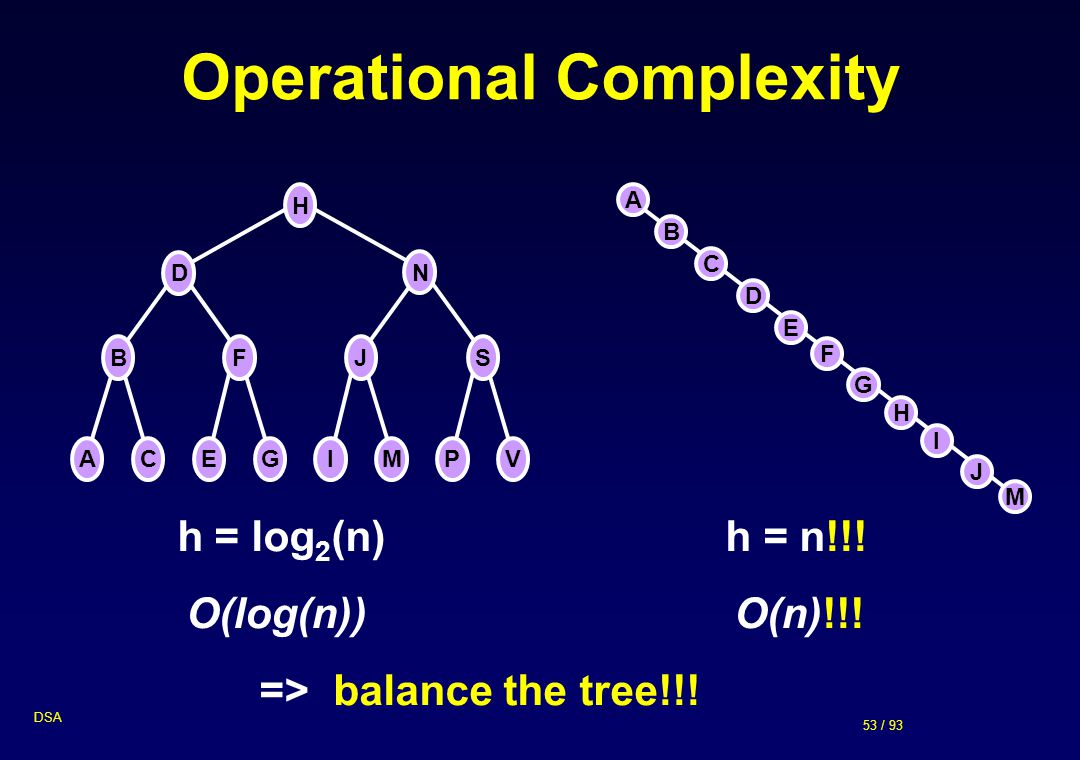 Operational Complexity