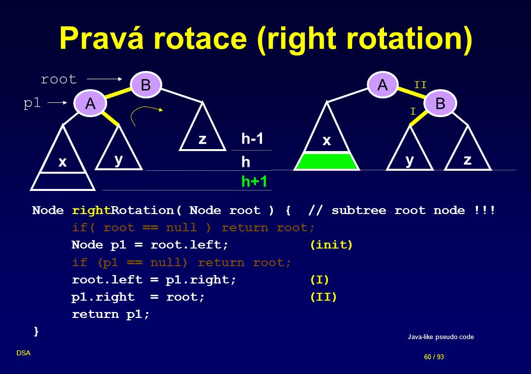 Pravá rotace (right rotation)
