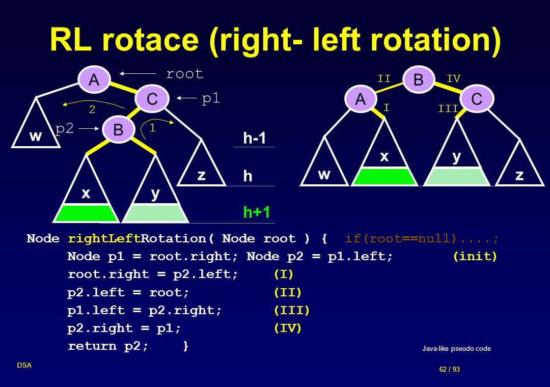 RL rotace (right- left rotation)