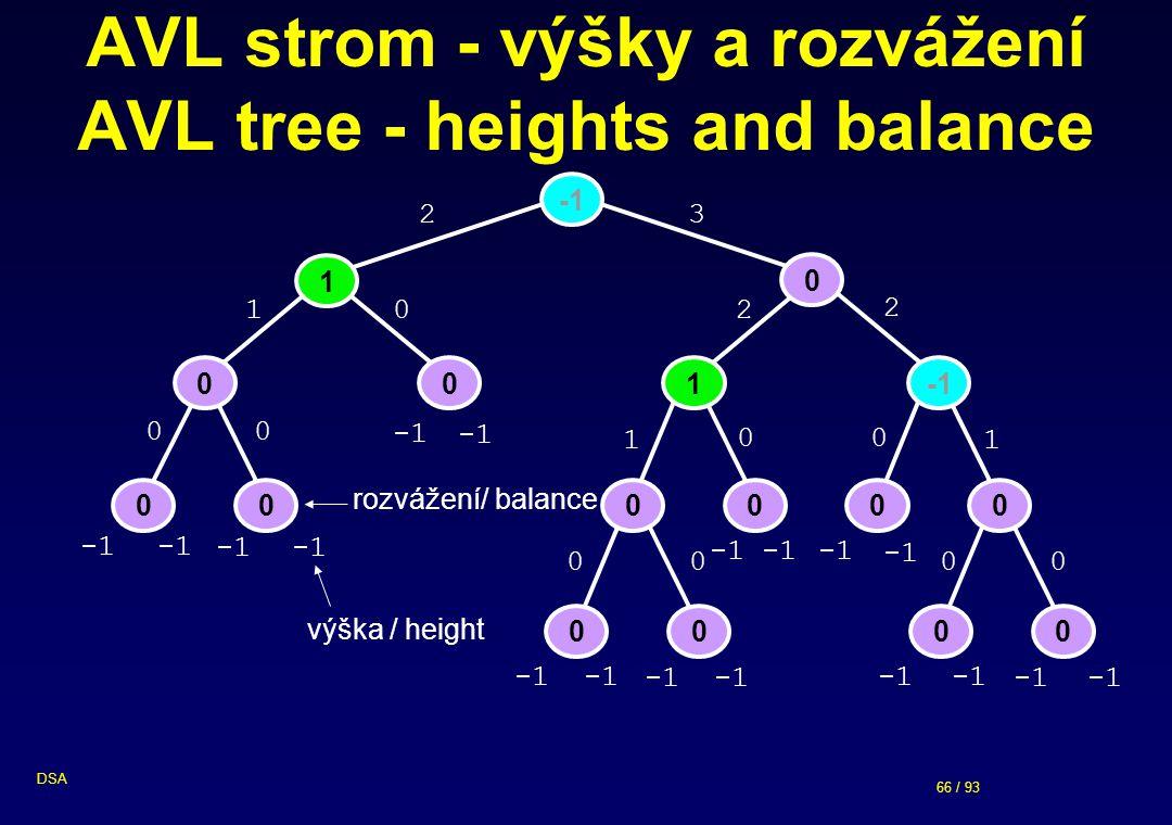 AVL strom - výšky a rozvážení AVL tree - heights and balance