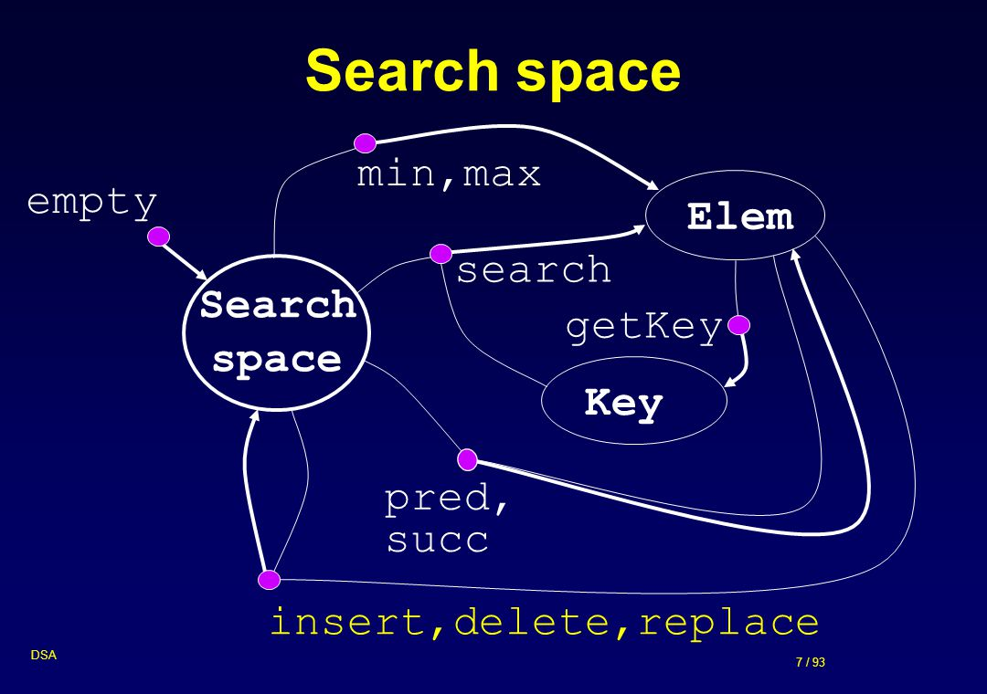 Search space min,max empty Elem search Search space getKey Key pred,