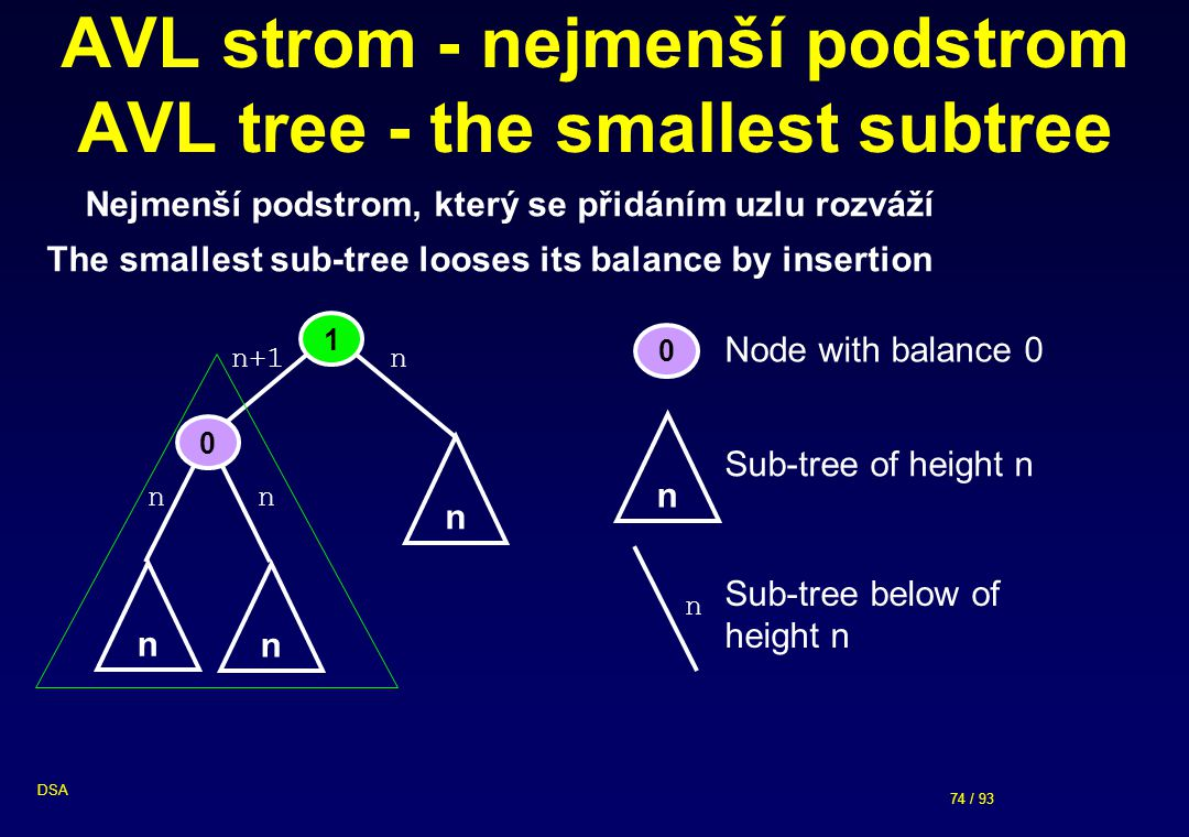 AVL strom - nejmenší podstrom AVL tree - the smallest subtree