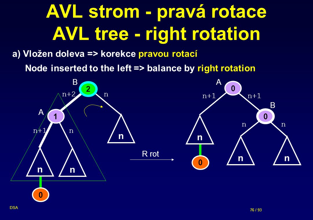 AVL strom - pravá rotace AVL tree - right rotation