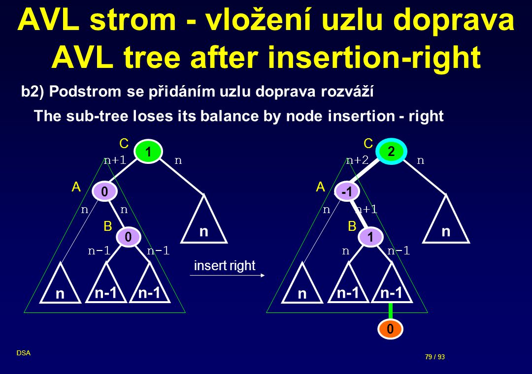 AVL strom - vložení uzlu doprava AVL tree after insertion-right