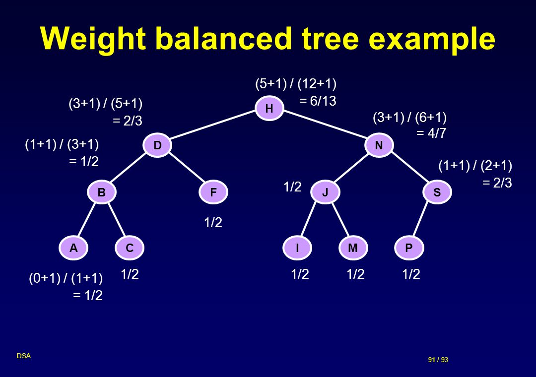 Weight balanced tree example