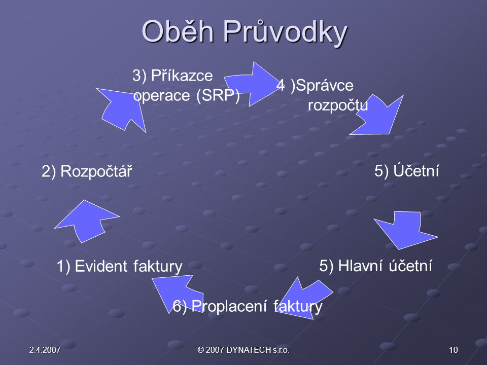 Oběh Průvodky 2.4.2007 © 2007 DYNATECH s.r.o.
