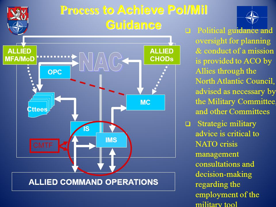 Process to Achieve Pol/Mil Guidance
