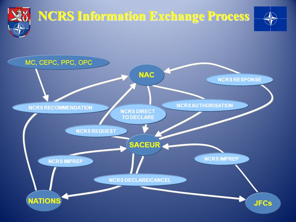 NCRS Information Exchange Process
