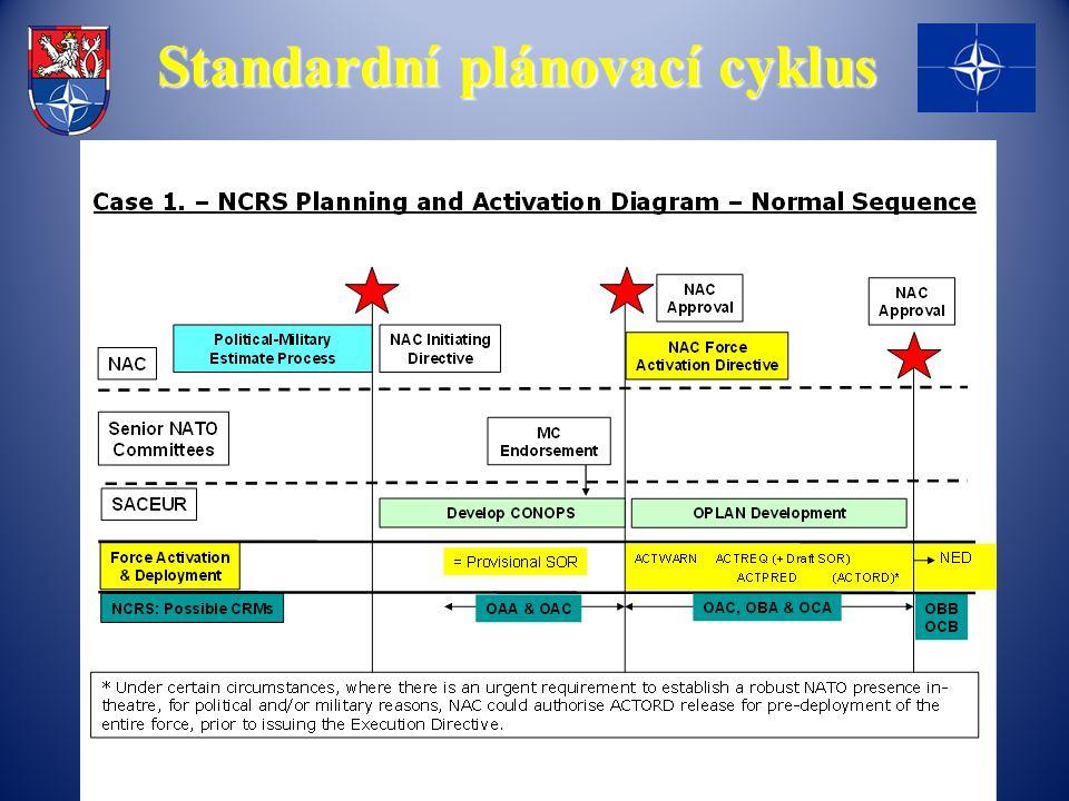 Standardní plánovací cyklus