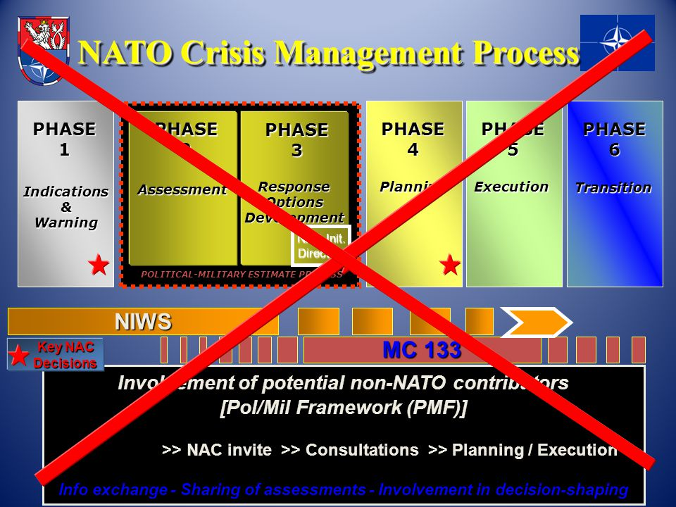 NATO Crisis Management Process