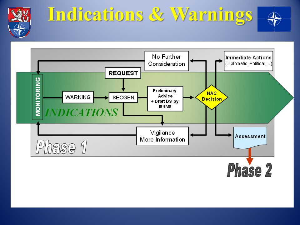 Indications & Warnings