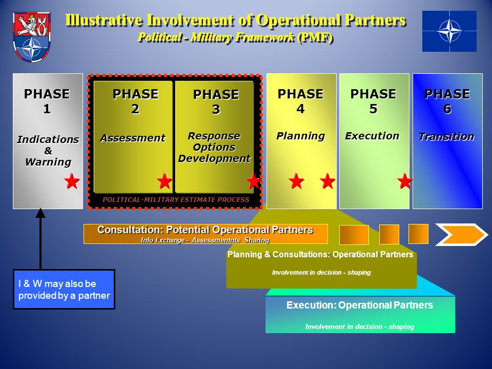 Illustrative Involvement of Operational Partners