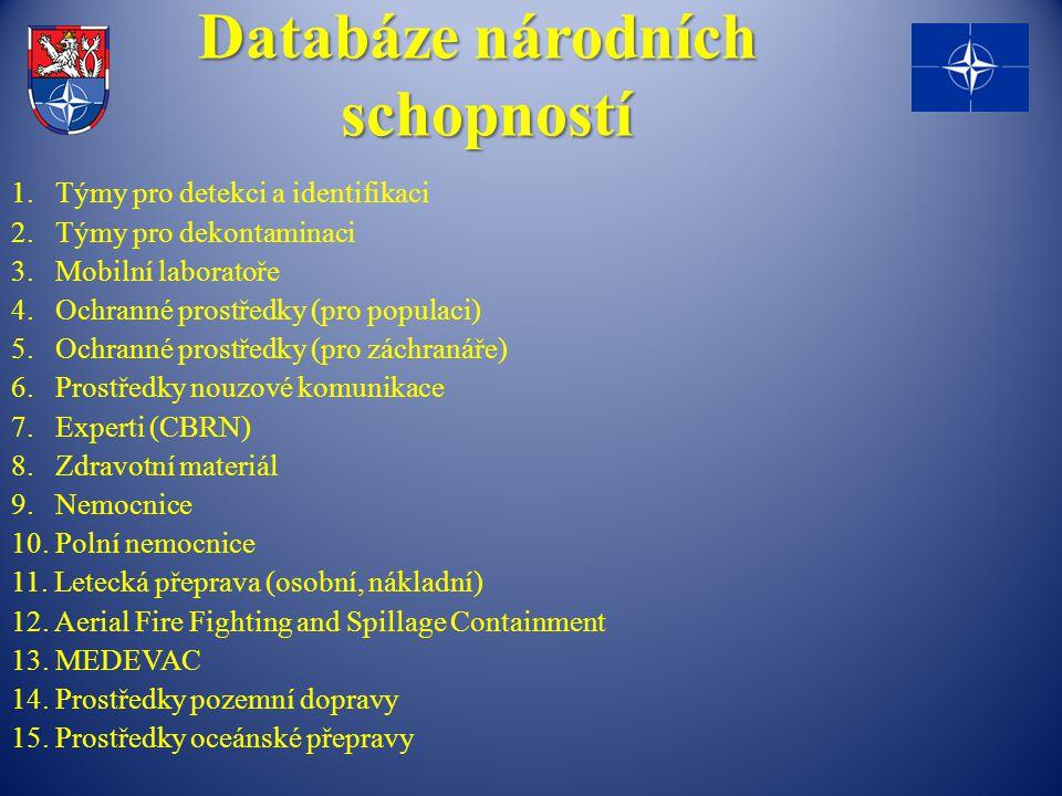 Databáze národních schopností