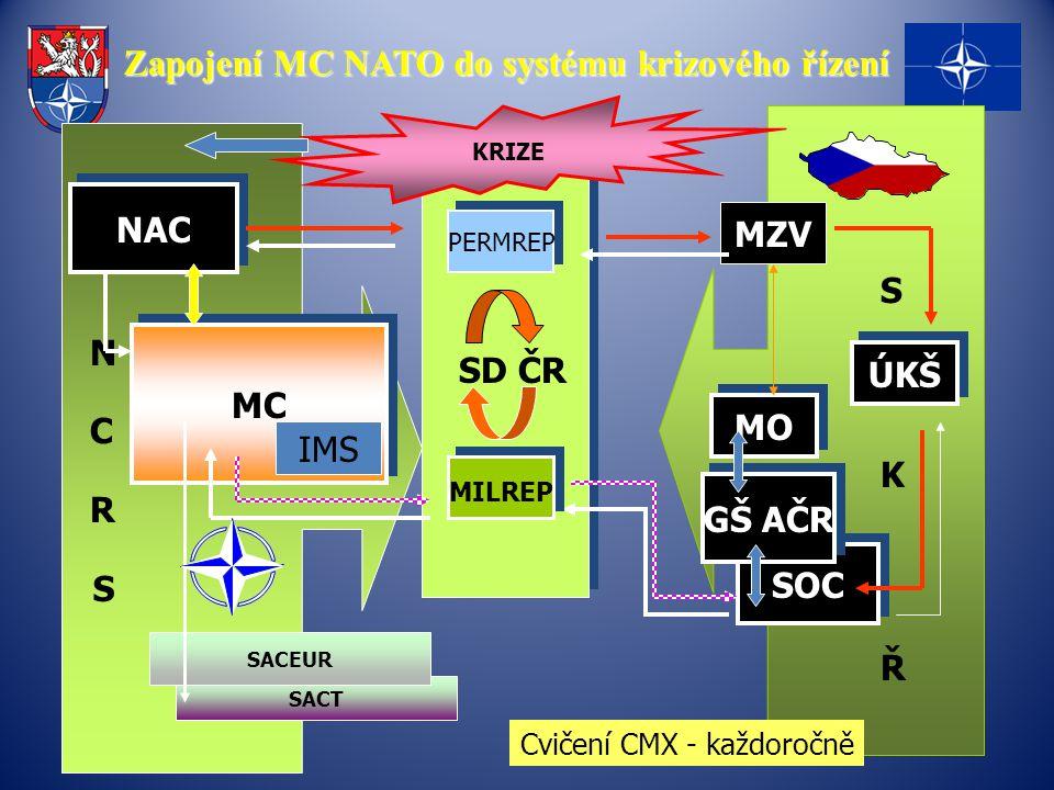 Zapojení MC NATO do systému krizového řízení