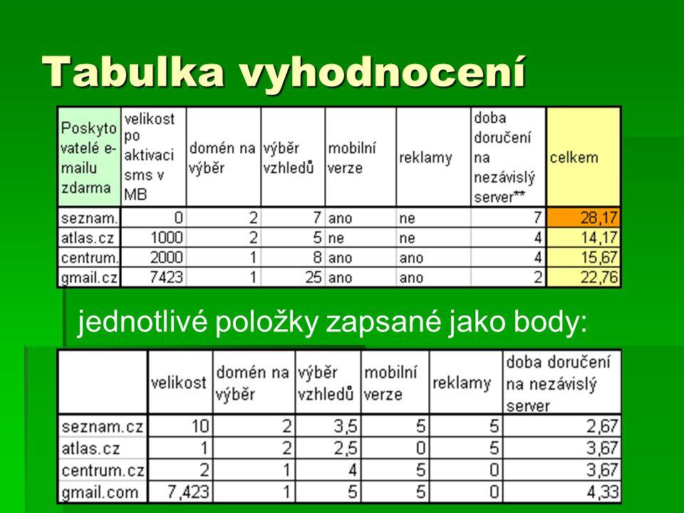 Tabulka vyhodnocení jednotlivé položky zapsané jako body: