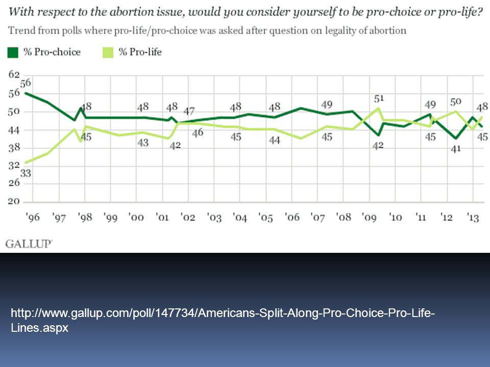 http://www.gallup.com/poll/147734/Americans-Split-Along-Pro-Choice-Pro-Life-Lines.aspx