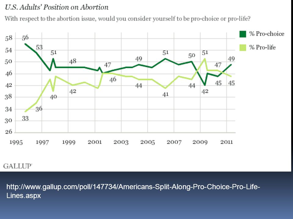 http://www.gallup.com/poll/147734/Americans-Split-Along-Pro-Choice-Pro-Life-Lines.aspx