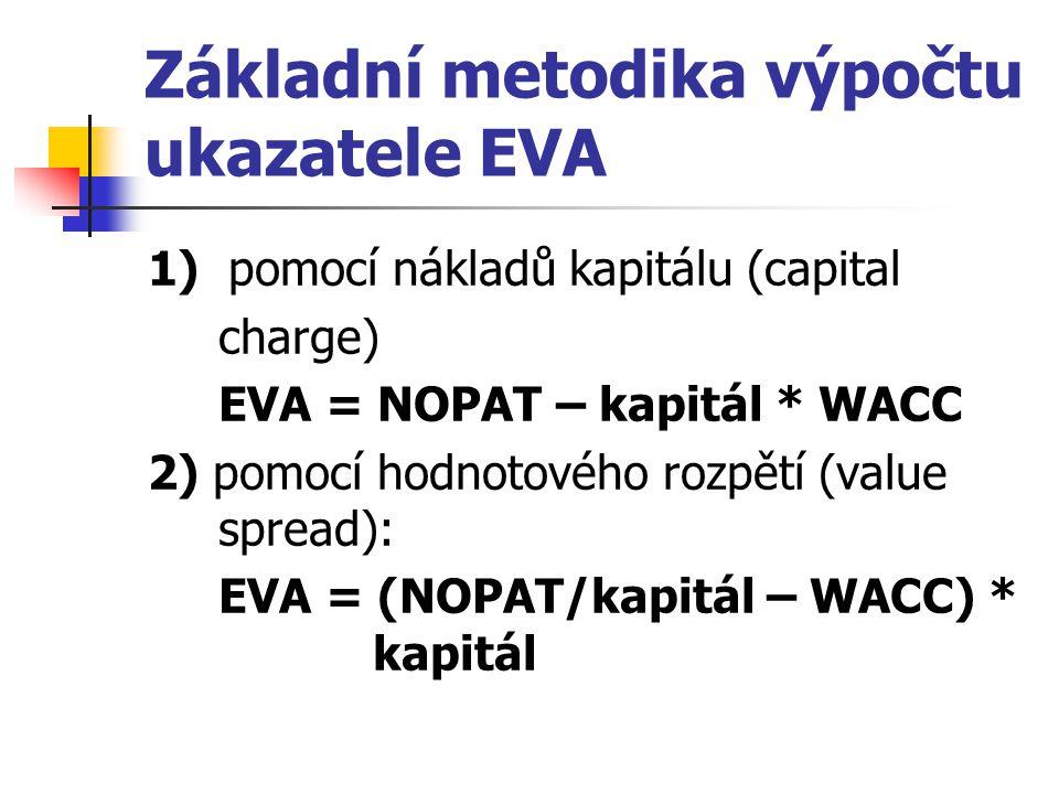 Základní metodika výpočtu ukazatele EVA