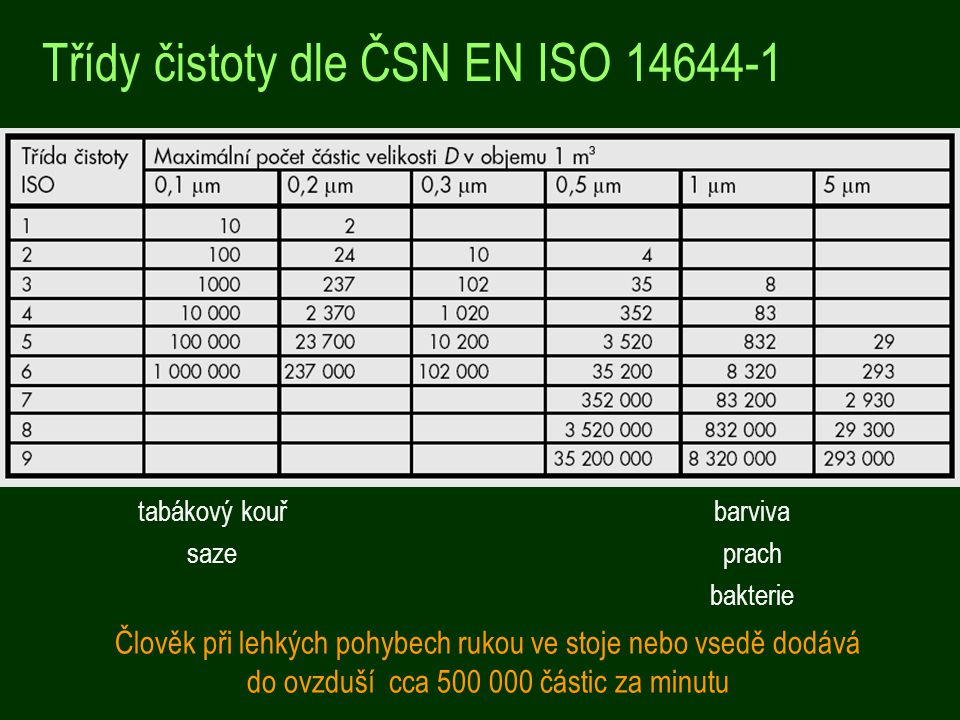 Třídy čistoty dle ČSN EN ISO 14644-1