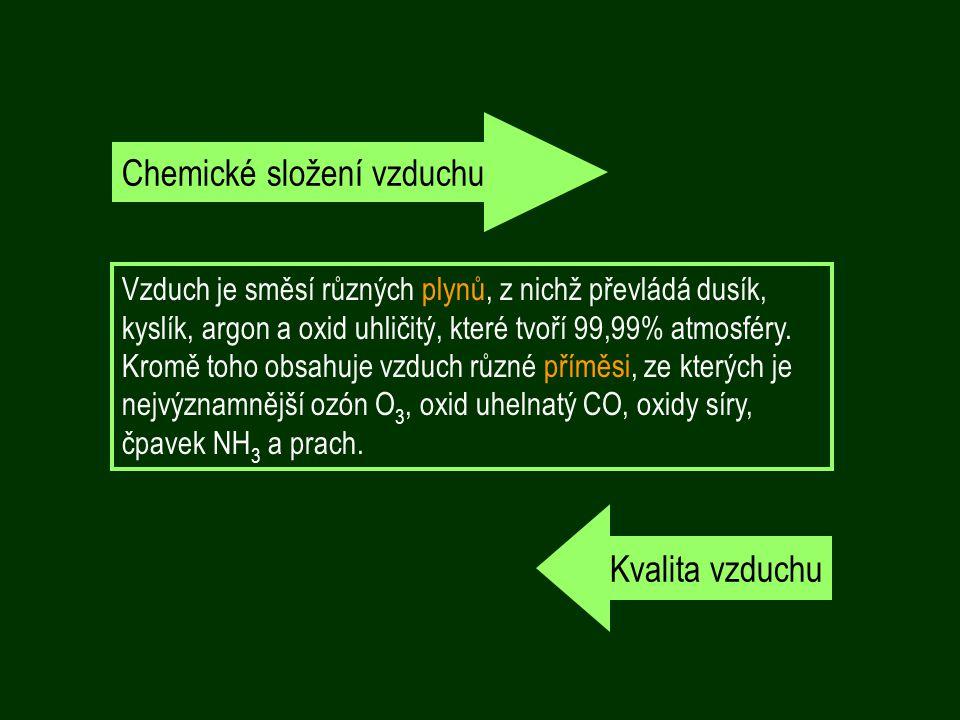 Chemické složení vzduchu