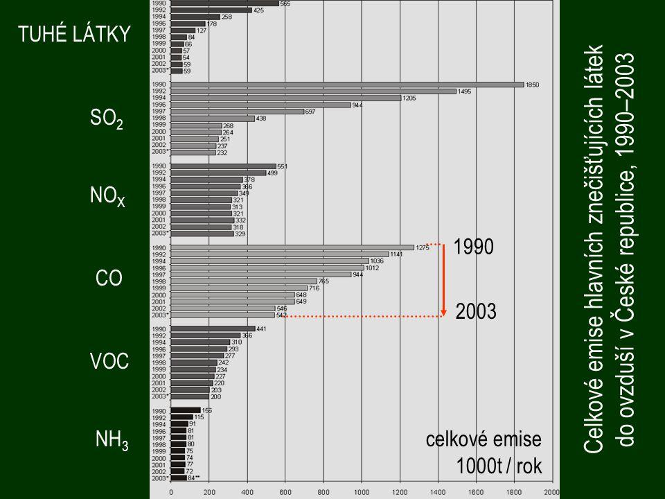 TUHÉ LÁTKY SO2. NOX. Celkové emise hlavních znečišťujících látek do ovzduší v České republice, 1990–2003.