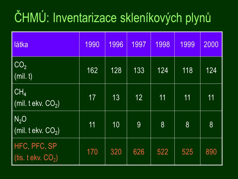 ČHMÚ: Inventarizace skleníkových plynů