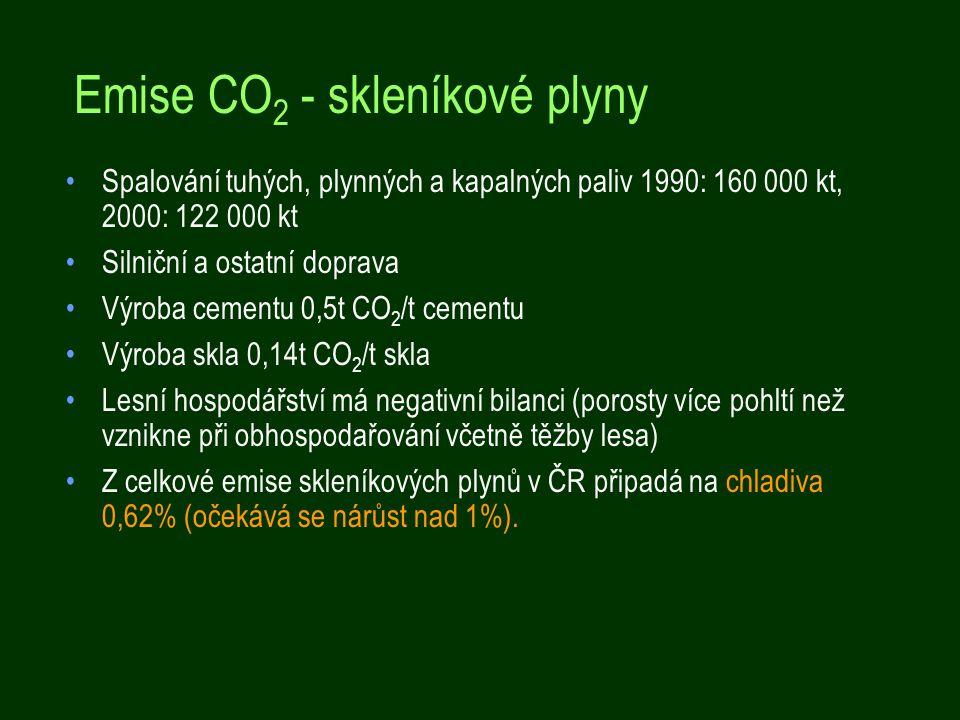 Emise CO2 - skleníkové plyny