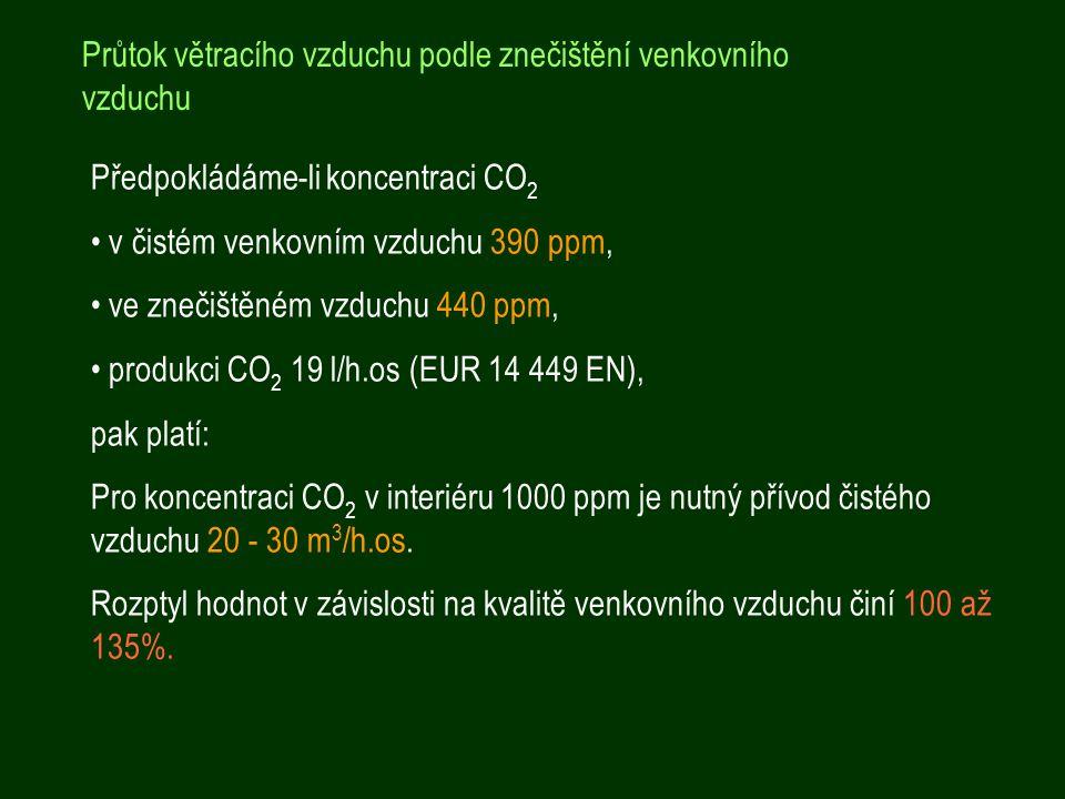 Průtok větracího vzduchu podle znečištění venkovního vzduchu