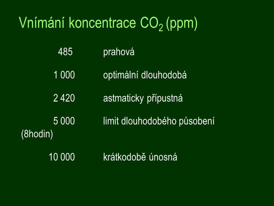 Vnímání koncentrace CO2 (ppm)