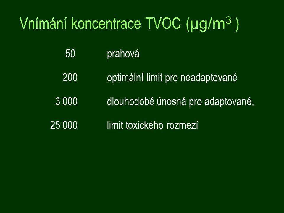 Vnímání koncentrace TVOC (μg/m3 )
