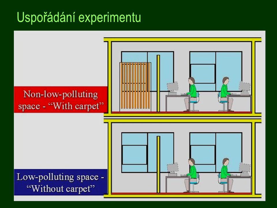Uspořádání experimentu