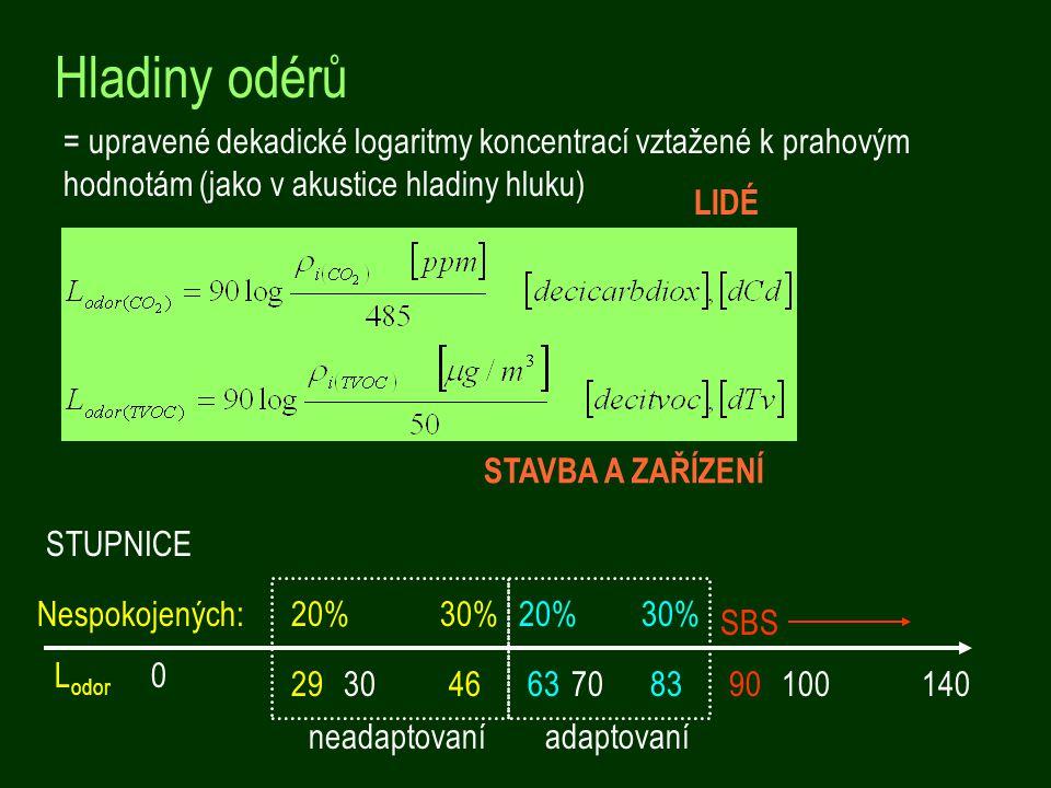 Hladiny odérů = upravené dekadické logaritmy koncentrací vztažené k prahovým hodnotám (jako v akustice hladiny hluku)
